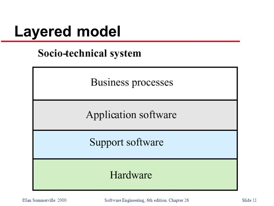 ©Ian Sommerville 2000 Software Engineering, 6th edition. Chapter 26Slide 11 Layered model