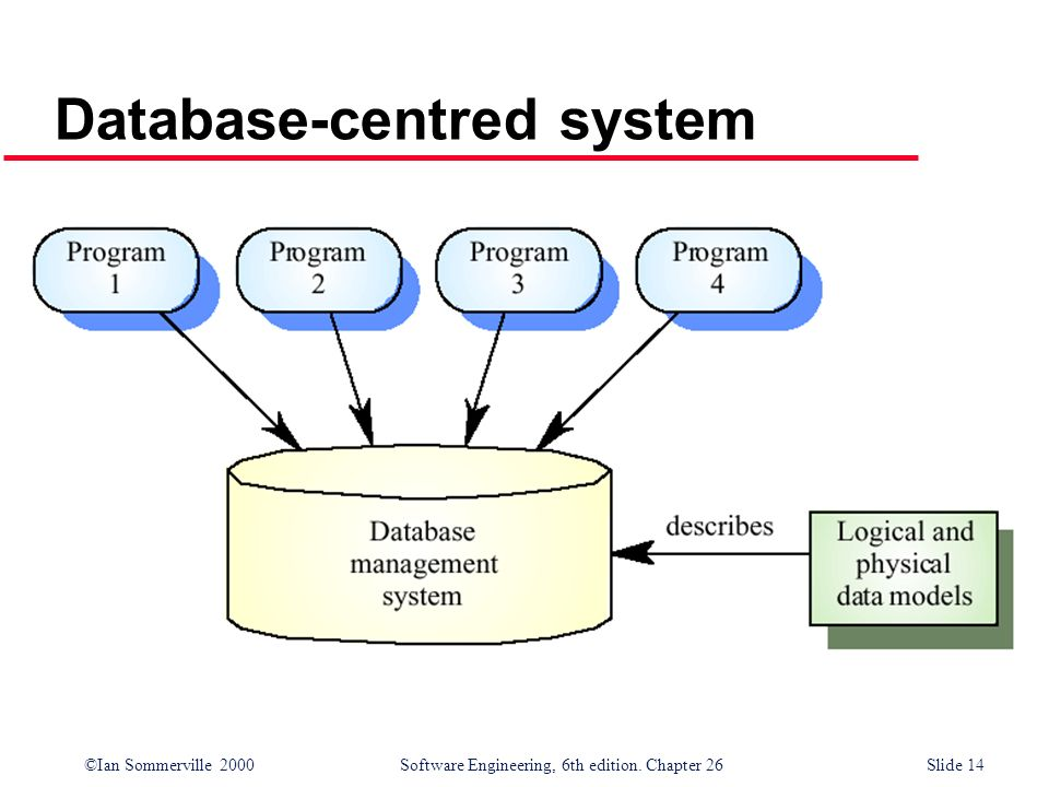 ©Ian Sommerville 2000 Software Engineering, 6th edition. Chapter 26Slide 14 Database-centred system
