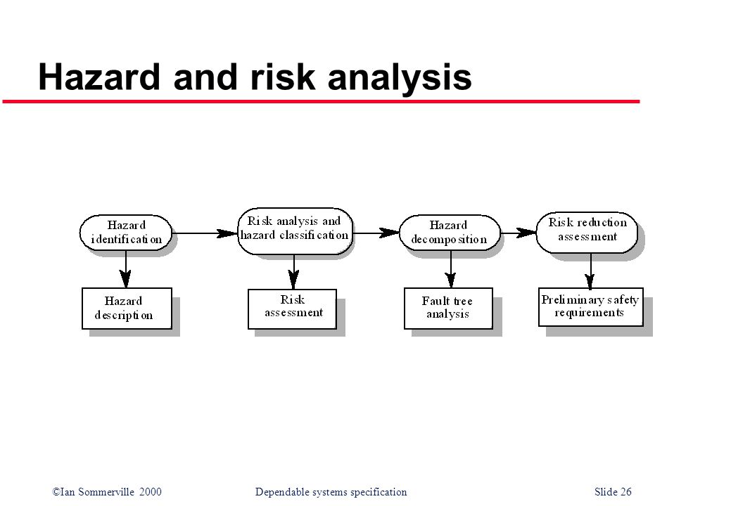 ©Ian Sommerville 2000Dependable systems specification Slide 26 Hazard and risk analysis