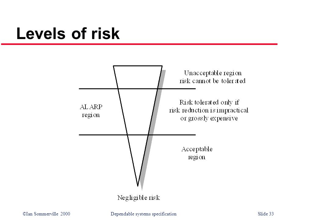 ©Ian Sommerville 2000Dependable systems specification Slide 33 Levels of risk