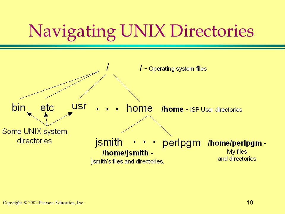 10 Copyright © 2002 Pearson Education, Inc. Navigating UNIX Directories