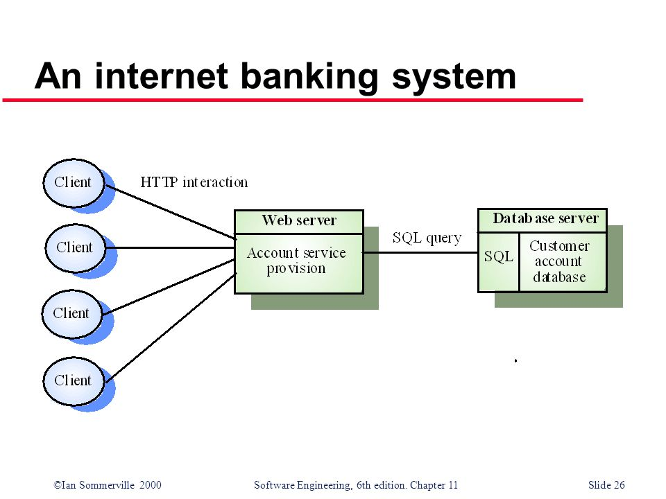 ©Ian Sommerville 2000 Software Engineering, 6th edition. Chapter 11Slide 26 An internet banking system