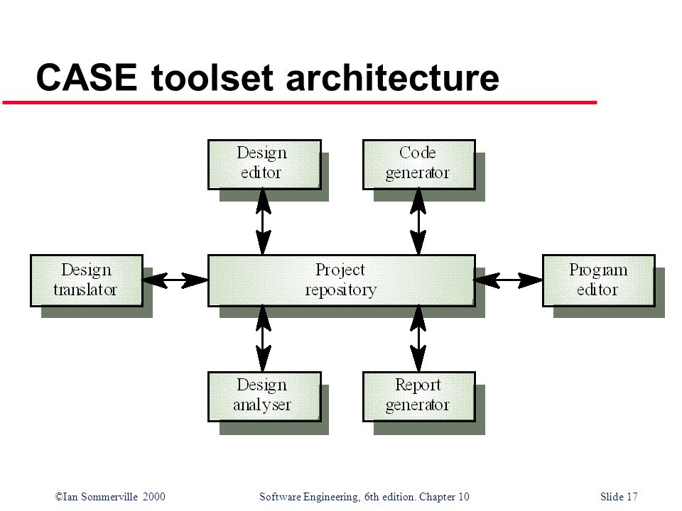 ©Ian Sommerville 2000 Software Engineering, 6th edition. Chapter 10Slide 17 CASE toolset architecture
