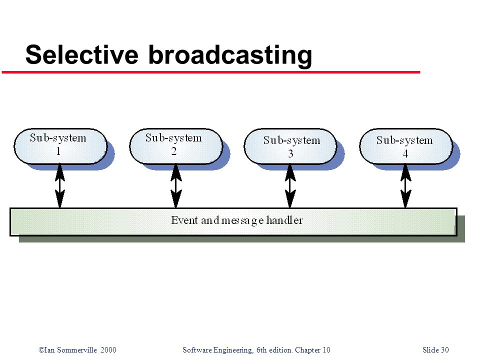 ©Ian Sommerville 2000 Software Engineering, 6th edition. Chapter 10Slide 30 Selective broadcasting