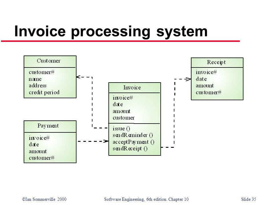 ©Ian Sommerville 2000 Software Engineering, 6th edition. Chapter 10Slide 35 Invoice processing system