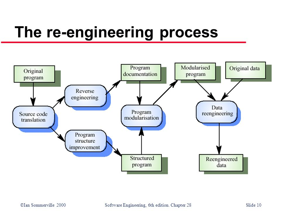 ©Ian Sommerville 2000 Software Engineering, 6th edition. Chapter 28Slide 10 The re-engineering process