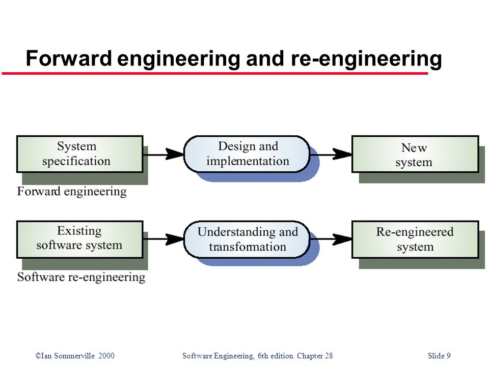 ©Ian Sommerville 2000 Software Engineering, 6th edition. Chapter 28Slide 9 Forward engineering and re-engineering