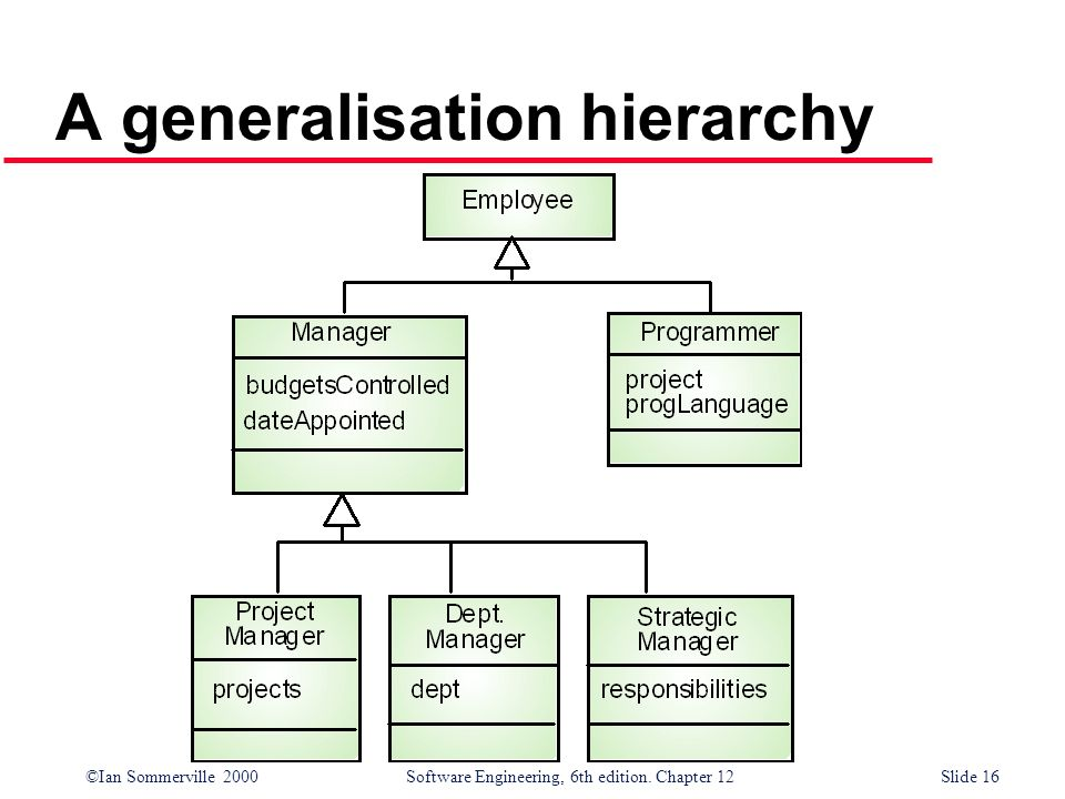©Ian Sommerville 2000 Software Engineering, 6th edition. Chapter 12Slide 16 A generalisation hierarchy