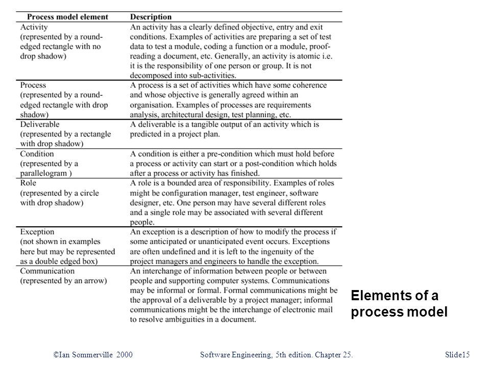 Elements of a process model ©Ian Sommerville 2000Software Engineering, 5th edition.