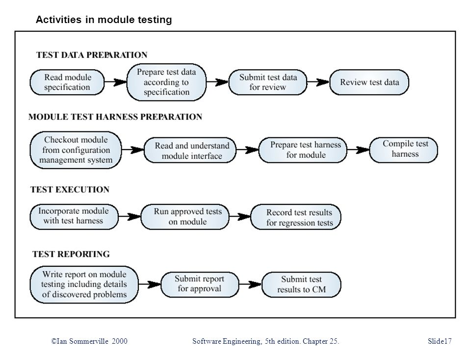 Activities in module testing ©Ian Sommerville 2000Software Engineering, 5th edition.