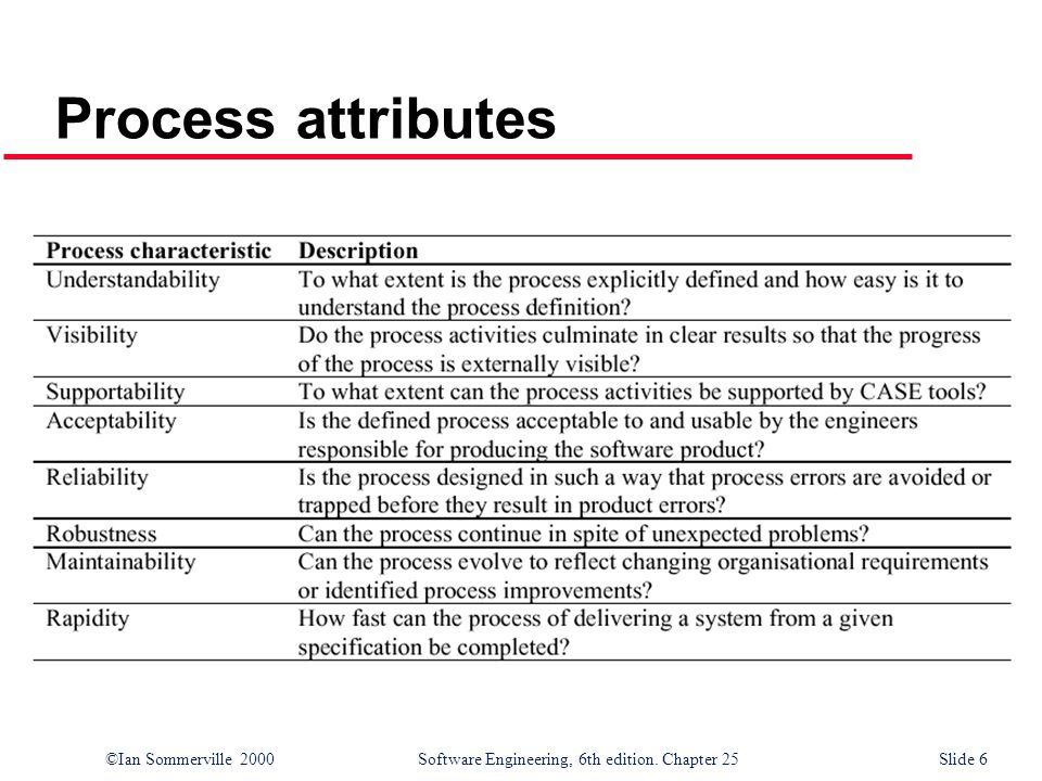 ©Ian Sommerville 2000Software Engineering, 6th edition. Chapter 25 Slide 6 Process attributes