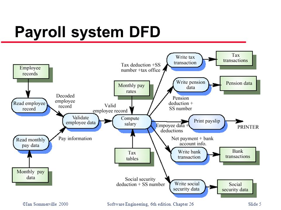 ©Ian Sommerville 2000 Software Engineering, 6th edition. Chapter 26Slide 5 Payroll system DFD