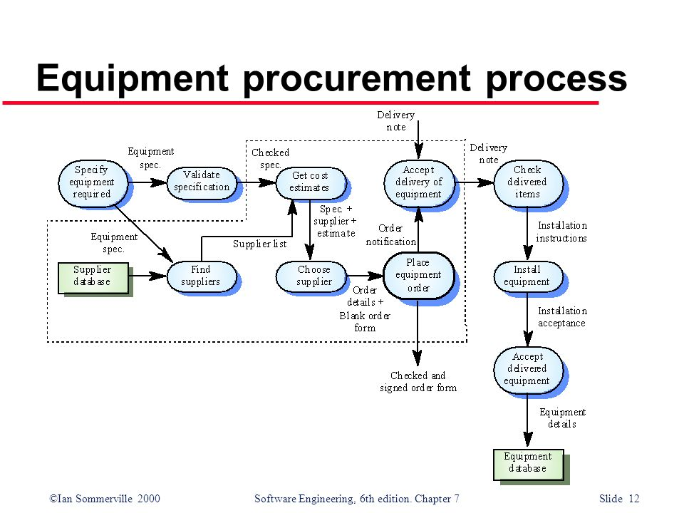 ©Ian Sommerville 2000 Software Engineering, 6th edition. Chapter 7 Slide 12 Equipment procurement process