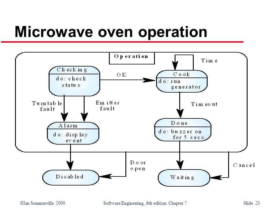 ©Ian Sommerville 2000 Software Engineering, 6th edition. Chapter 7 Slide 23 Microwave oven operation