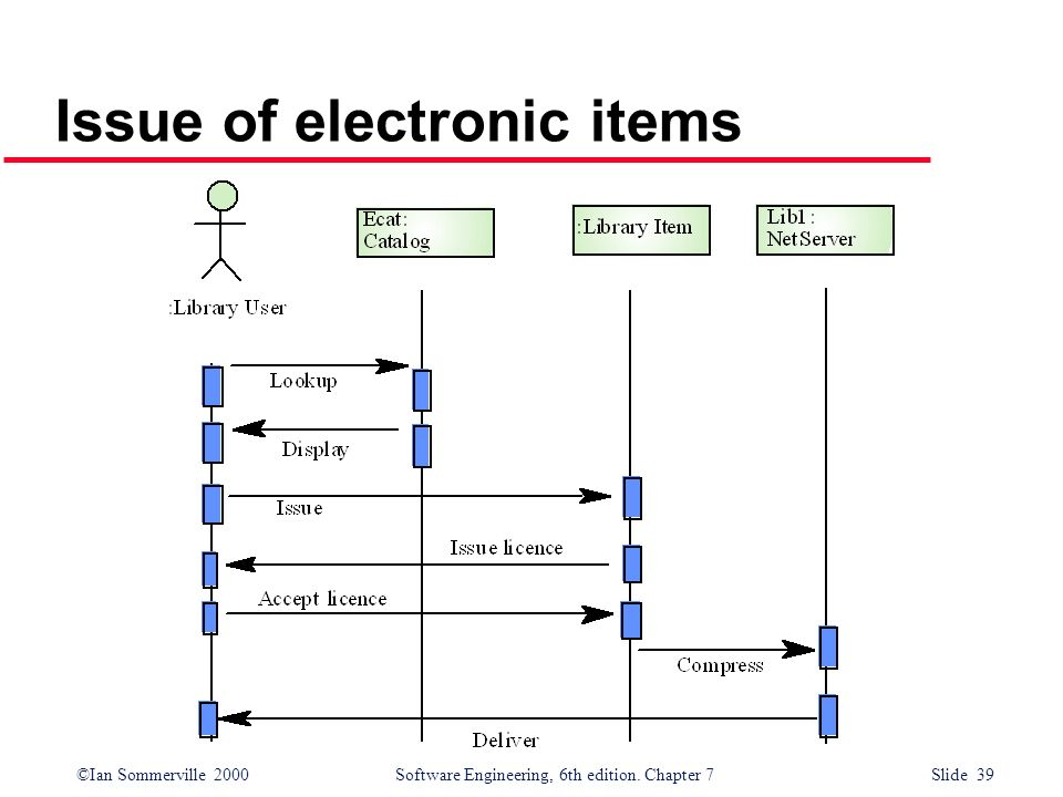 ©Ian Sommerville 2000 Software Engineering, 6th edition. Chapter 7 Slide 39 Issue of electronic items