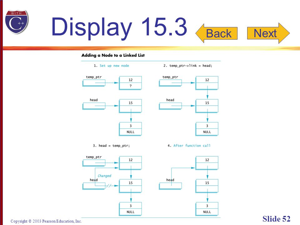 Copyright © 2003 Pearson Education, Inc. Slide 52 Display 15.3 Back Next