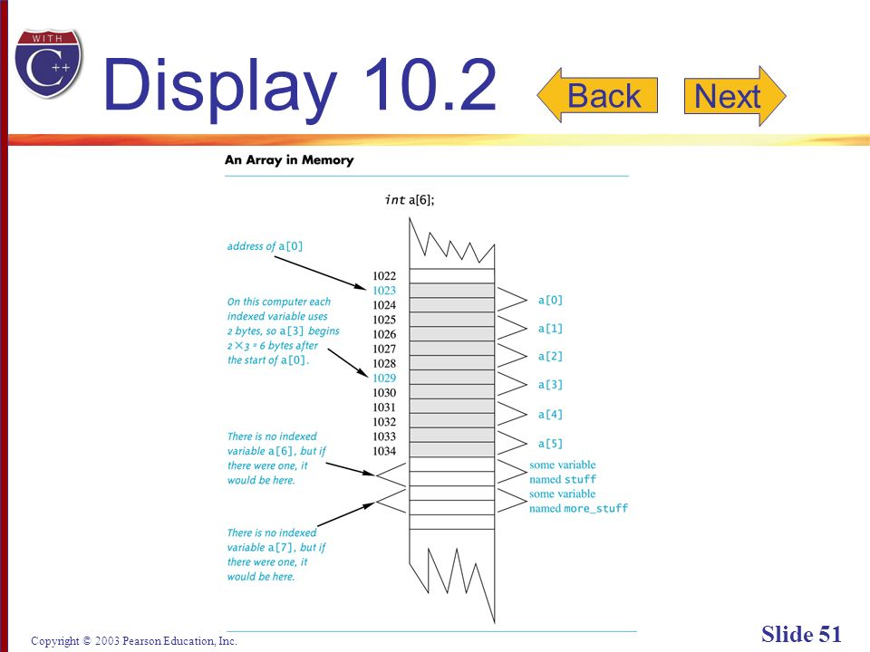 Copyright © 2003 Pearson Education, Inc. Slide 51 Display 10.2 Back Next