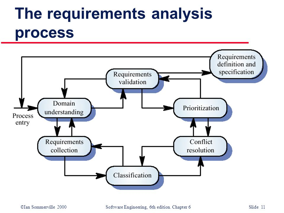 ©Ian Sommerville 2000 Software Engineering, 6th edition. Chapter 6 Slide 11 The requirements analysis process