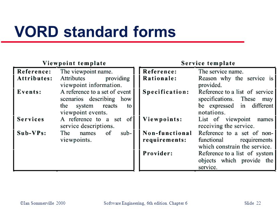 ©Ian Sommerville 2000 Software Engineering, 6th edition. Chapter 6 Slide 22 VORD standard forms