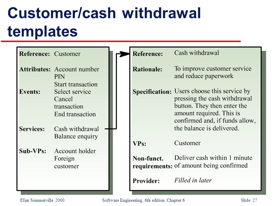 ©Ian Sommerville 2000 Software Engineering, 6th edition. Chapter 6 Slide 27 Customer/cash withdrawal templates