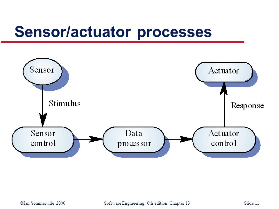 ©Ian Sommerville 2000 Software Engineering, 6th edition. Chapter 13Slide 11 Sensor/actuator processes