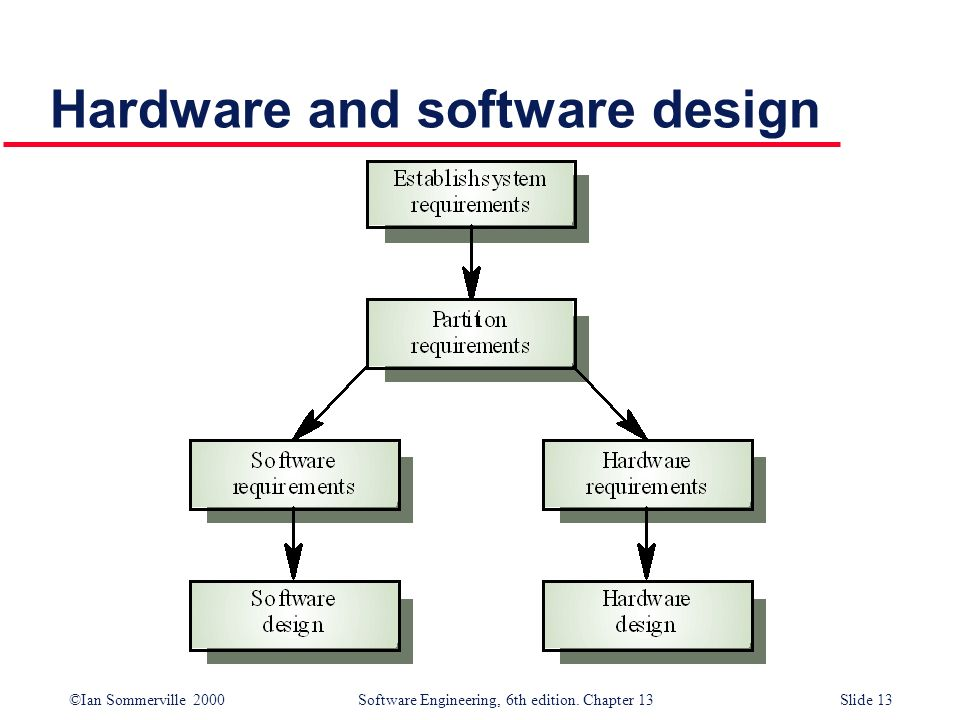 ©Ian Sommerville 2000 Software Engineering, 6th edition. Chapter 13Slide 13 Hardware and software design