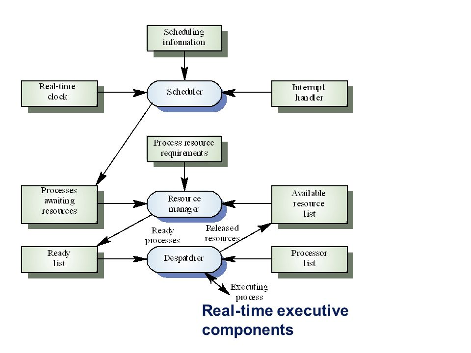 Real-time executive components