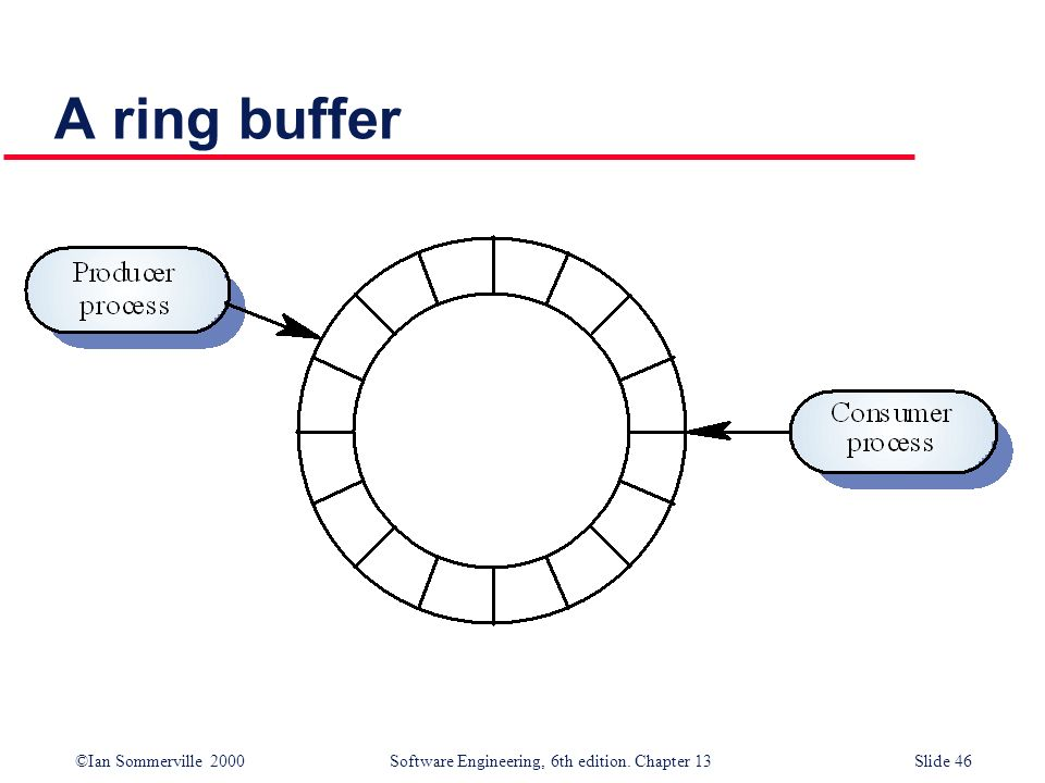 ©Ian Sommerville 2000 Software Engineering, 6th edition. Chapter 13Slide 46 A ring buffer