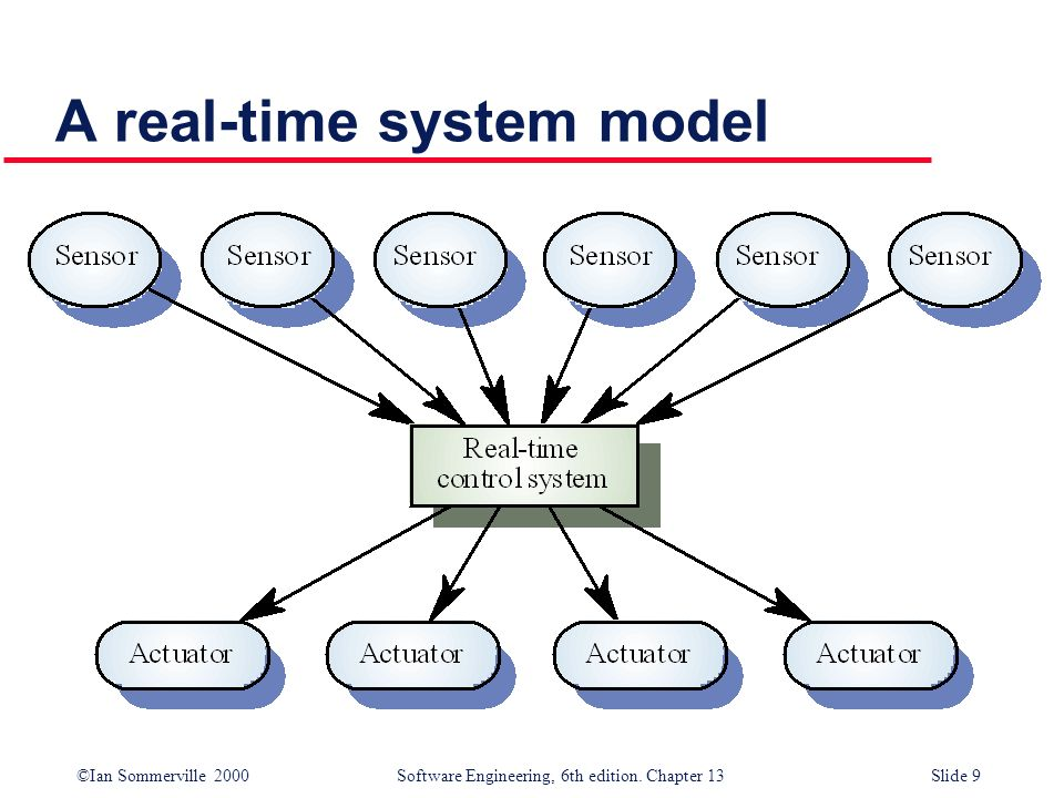 ©Ian Sommerville 2000 Software Engineering, 6th edition. Chapter 13Slide 9 A real-time system model