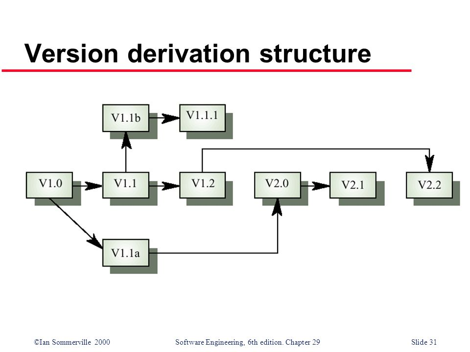 ©Ian Sommerville 2000Software Engineering, 6th edition. Chapter 29Slide 31 Version derivation structure