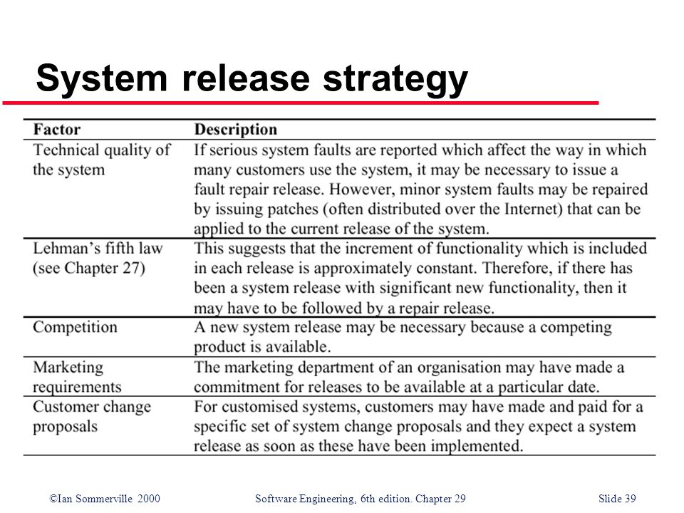 ©Ian Sommerville 2000Software Engineering, 6th edition. Chapter 29Slide 39 System release strategy