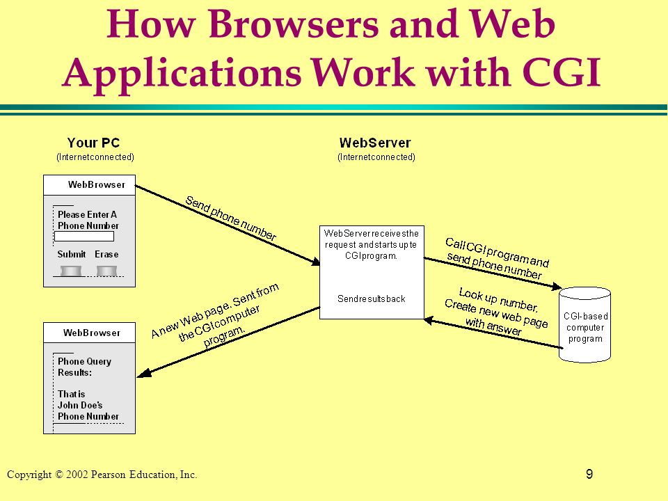9 Copyright © 2002 Pearson Education, Inc. How Browsers and Web Applications Work with CGI