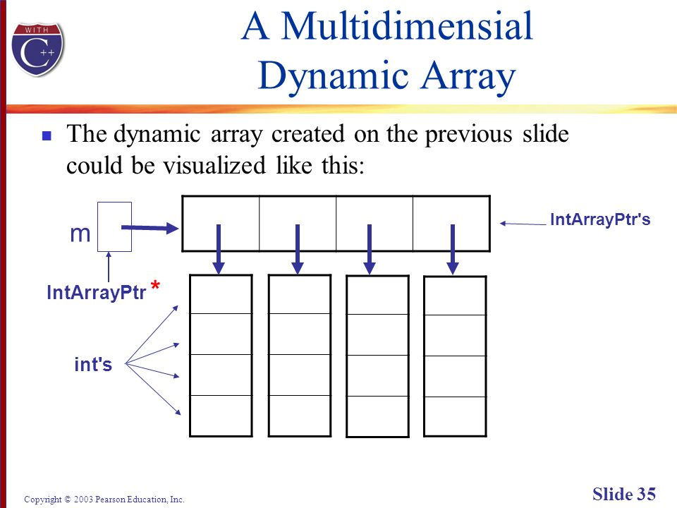 Copyright © 2003 Pearson Education, Inc. Slide 35 A Multidimensial Dynamic Array The dynamic array created on the previous slide could be visualized l