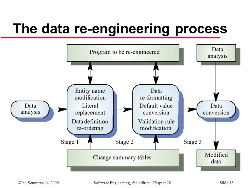 ©Ian Sommerville 2000 Software Engineering, 6th edition. Chapter 28Slide 16 The data re-engineering process