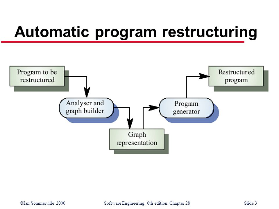 ©Ian Sommerville 2000 Software Engineering, 6th edition. Chapter 28Slide 3 Automatic program restructuring