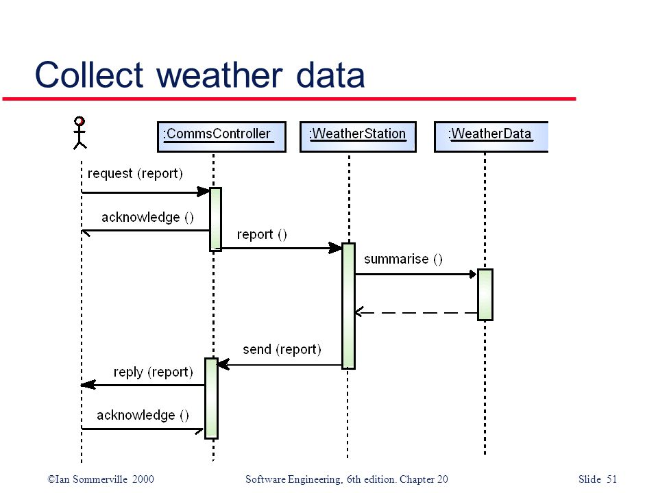 ©Ian Sommerville 2000 Software Engineering, 6th edition. Chapter 20 Slide 51 Collect weather data