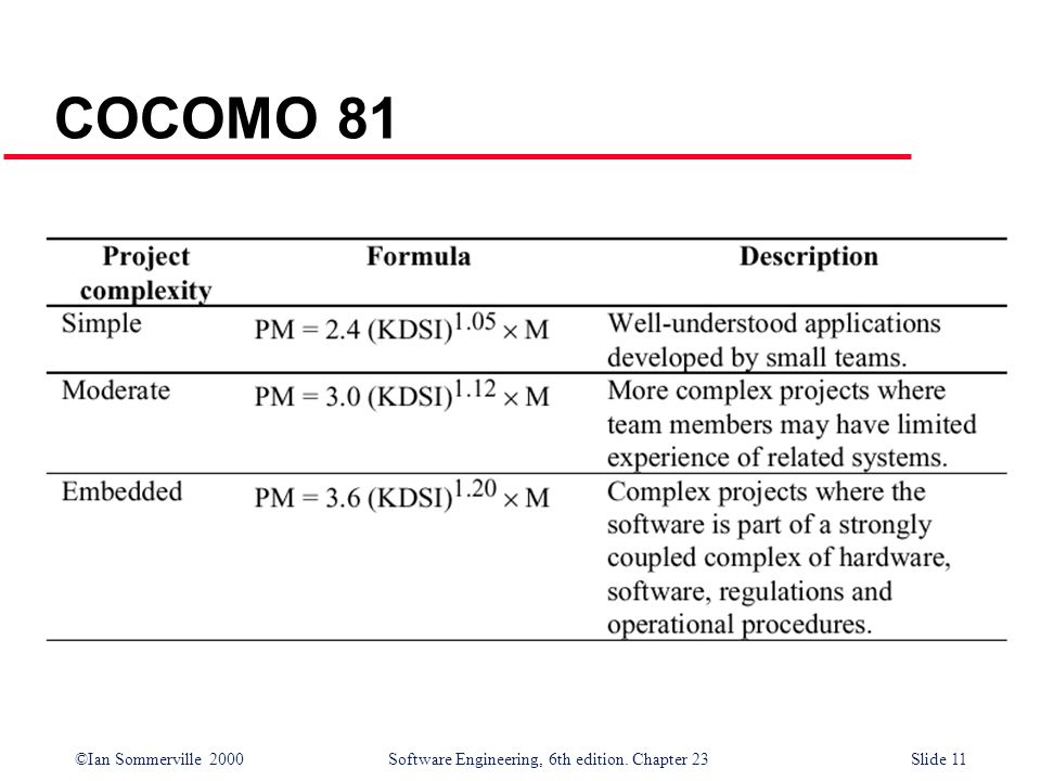 ©Ian Sommerville 2000Software Engineering, 6th edition. Chapter 23Slide 11 COCOMO 81