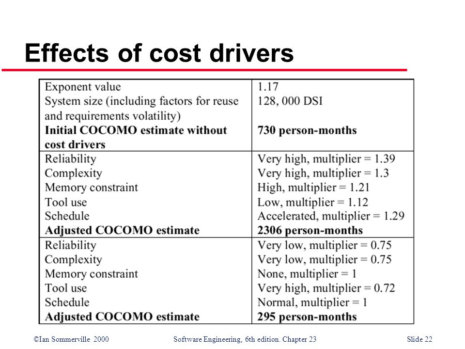 ©Ian Sommerville 2000Software Engineering, 6th edition. Chapter 23Slide 22 Effects of cost drivers