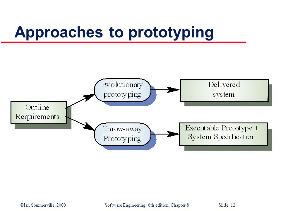 ©Ian Sommerville 2000 Software Engineering, 6th edition. Chapter 8 Slide 12 Approaches to prototyping