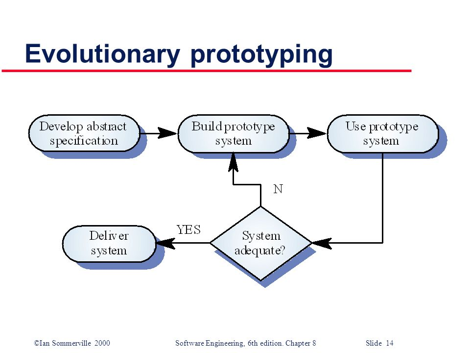 ©Ian Sommerville 2000 Software Engineering, 6th edition. Chapter 8 Slide 14 Evolutionary prototyping