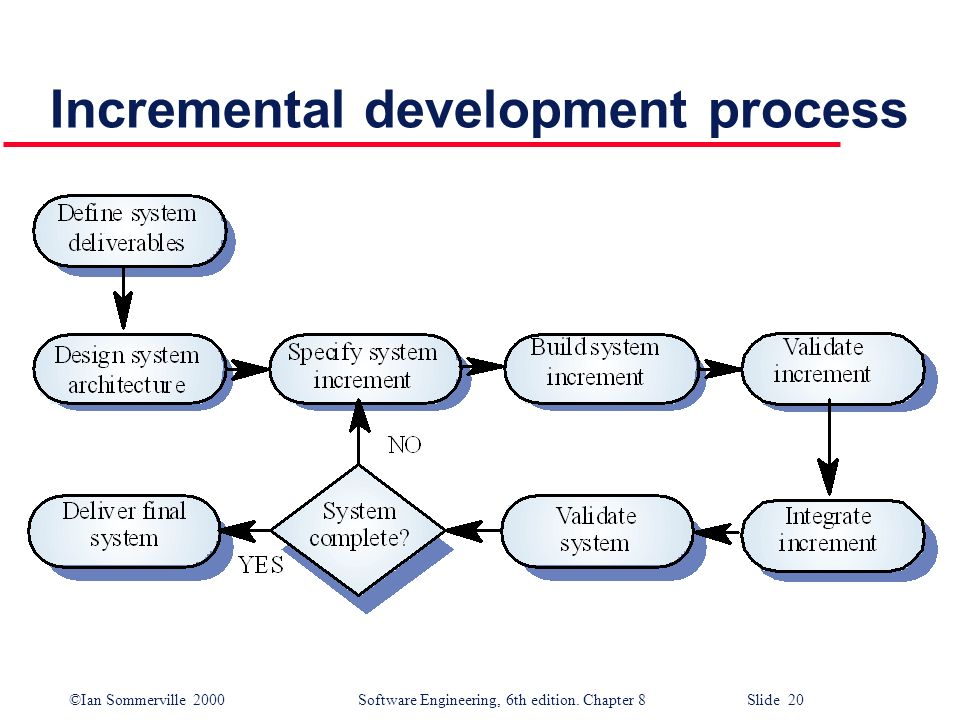 ©Ian Sommerville 2000 Software Engineering, 6th edition. Chapter 8 Slide 20 Incremental development process