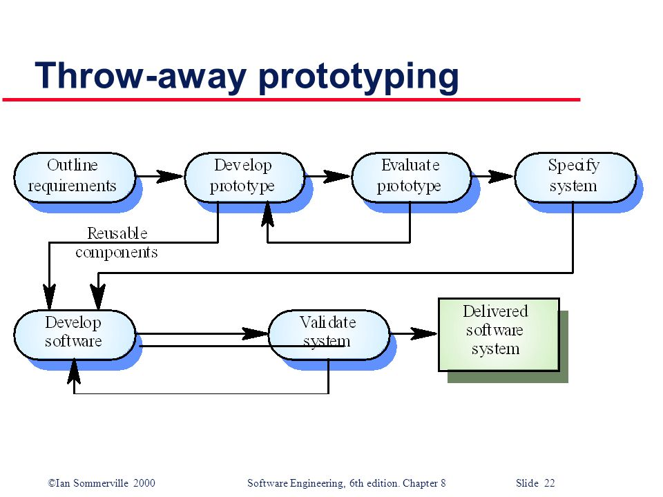 ©Ian Sommerville 2000 Software Engineering, 6th edition. Chapter 8 Slide 22 Throw-away prototyping