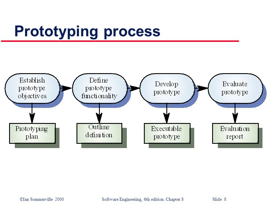 prototyping essay Show more related documents: models and prototyping journal essay rapid prototyping processes supply phase process layer creation technique liquid layer curing phase.