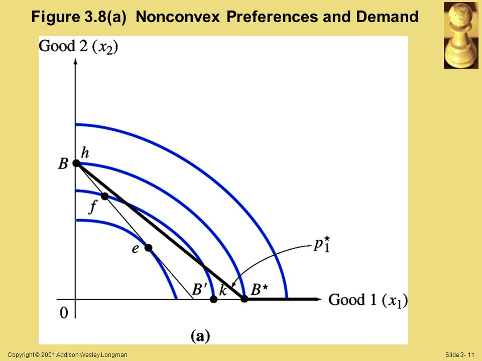 Copyright © 2001 Addison Wesley LongmanSlide 3- 11 Figure 3.8(a) Nonconvex Preferences and Demand