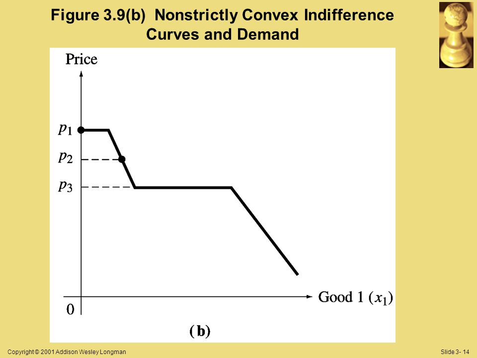 Copyright © 2001 Addison Wesley LongmanSlide 3- 14 Figure 3.9(b) Nonstrictly Convex Indifference Curves and Demand
