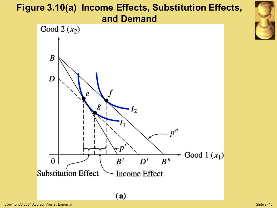 Copyright © 2001 Addison Wesley LongmanSlide 3- 15 Figure 3.10(a) Income Effects, Substitution Effects, and Demand