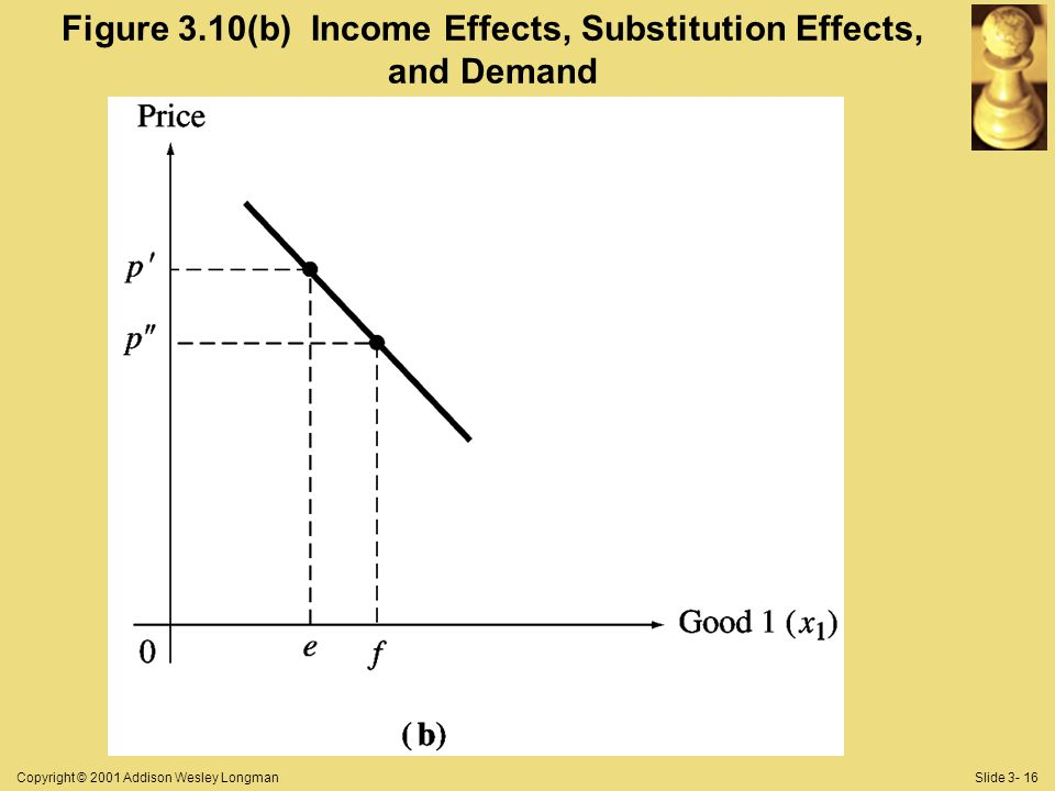 Copyright © 2001 Addison Wesley LongmanSlide 3- 16 Figure 3.10(b) Income Effects, Substitution Effects, and Demand