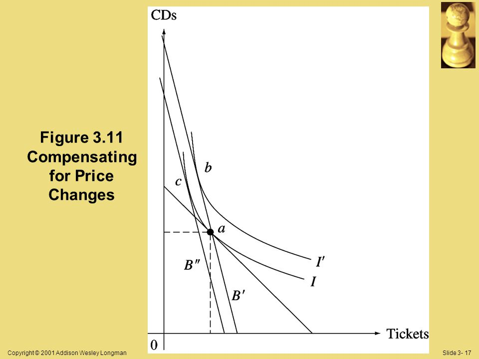 Copyright © 2001 Addison Wesley LongmanSlide 3- 17 Figure 3.11 Compensating for Price Changes