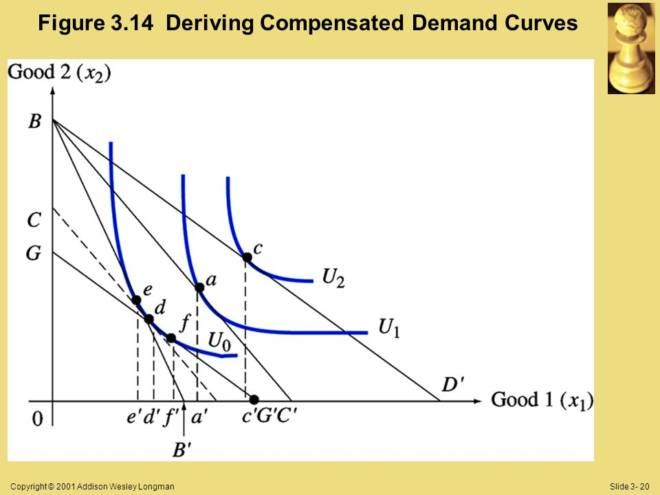 Copyright © 2001 Addison Wesley LongmanSlide 3- 20 Figure 3.14 Deriving Compensated Demand Curves