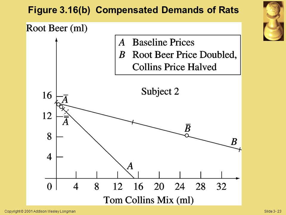 Copyright © 2001 Addison Wesley LongmanSlide 3- 23 Figure 3.16(b) Compensated Demands of Rats